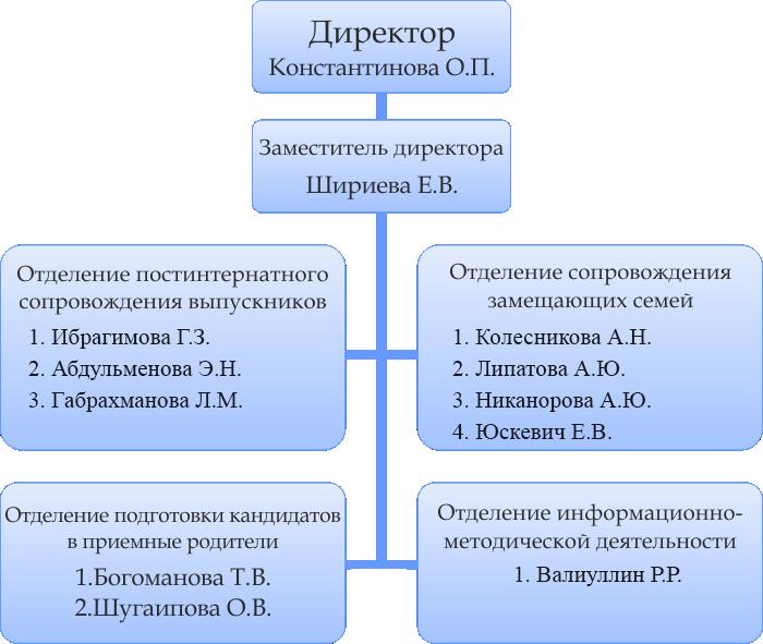 struktura-sm